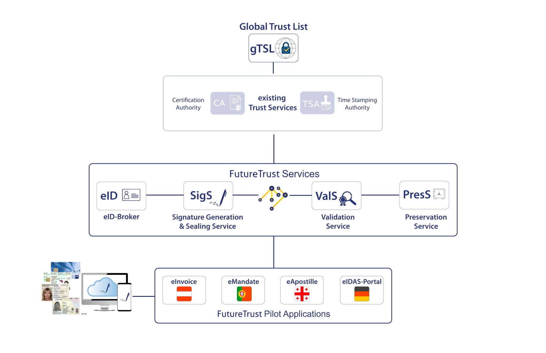 Overview of the FutureTrust System Architecture