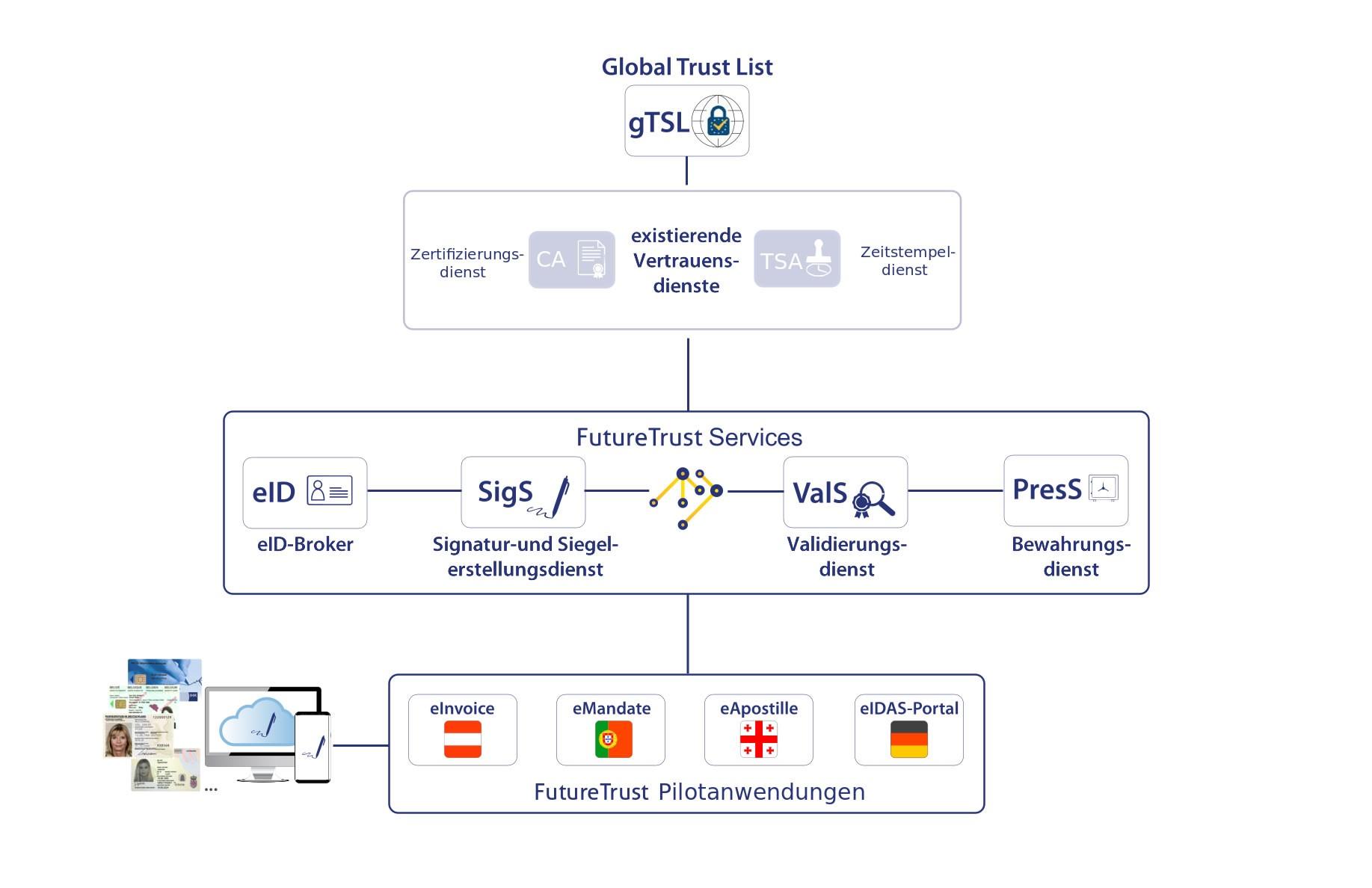 Überblick über die FutureTrust Systemarchitektur
