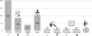 Es gibt derzeit rund 200 Vertrauensdiensteanbieter (QTSP) in Europa, die qualifizierte Zertifikate für elektronische Signaturen ausstellen sowie etwa 100 Anbieter von qualifizierten Zeitstempeln
