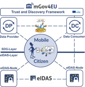The mGov4EU-System at a glance